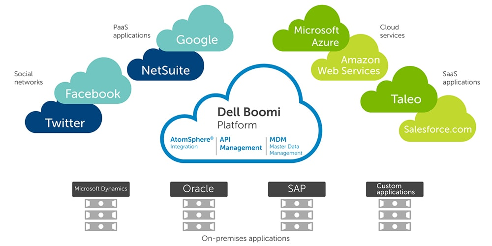 Dell Boomi Enterprise Integration