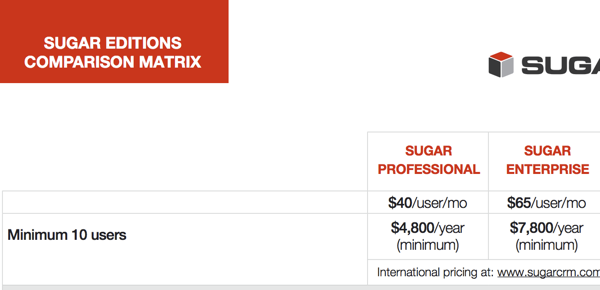 SugarCRM Edition Comparison