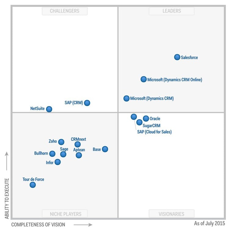 Salesforce.com is a Recognised Leader According to Gartner