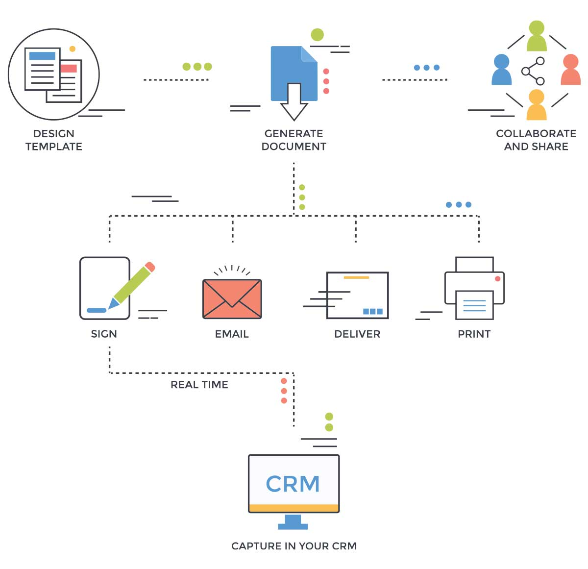 Document Automation Workflow & Docusign Integration