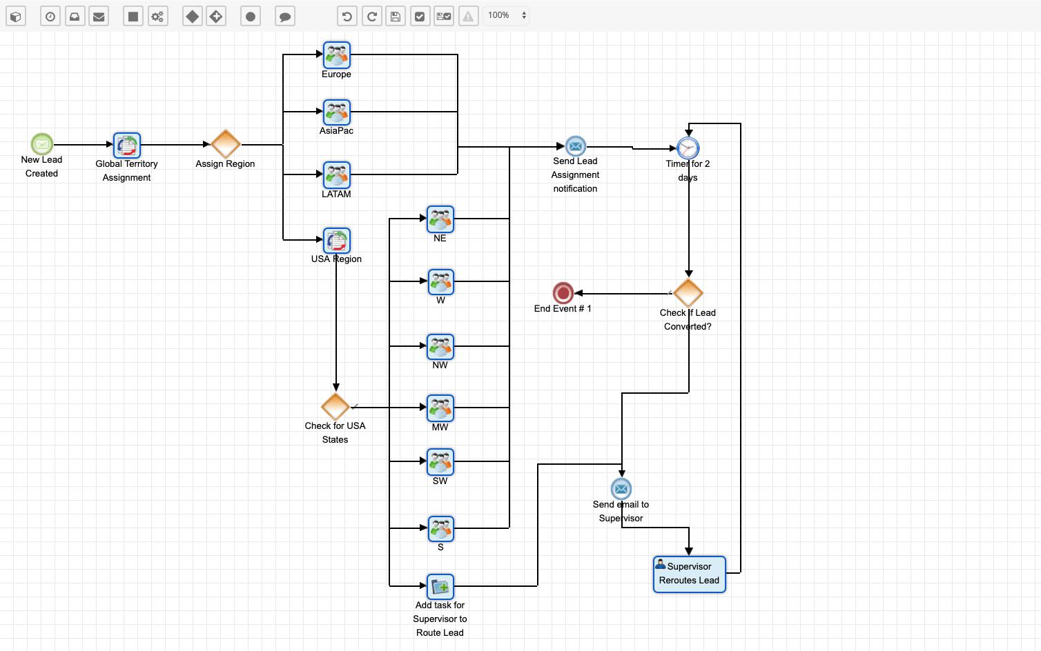 SugarBPM for Advanced Workflow Management